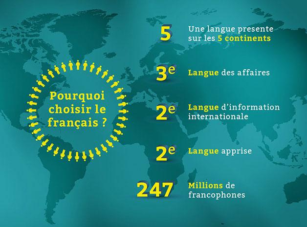 La langue francaise : une opportunité pour votre avenir